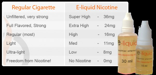 eliquid-nicotine-strength-guide